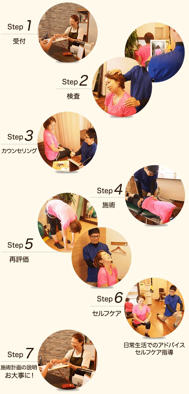 1:受付 2:検査 3:カウンセリング 4:施術 5:再評価 6:セルフケア 7:施術計画説明